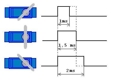 Ukázka natočení serva a délky řídícího pulzu